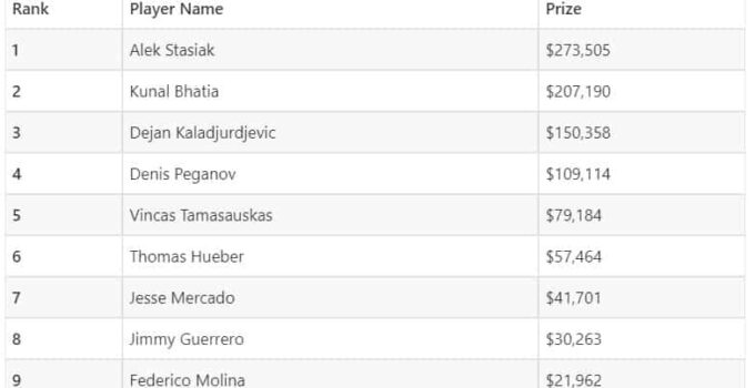 The final table 1