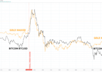 bitcoin gold btcusd xauusd correlation 980x481 2