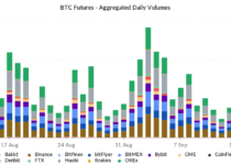 skew btc futures  aggregated daily volumes 1