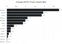 skew exchange 24h btc futures volumes bn 1024x572 2