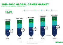 Newzoo Global Games Market Revenue Growth 2016 2020 projection 1024x576 2