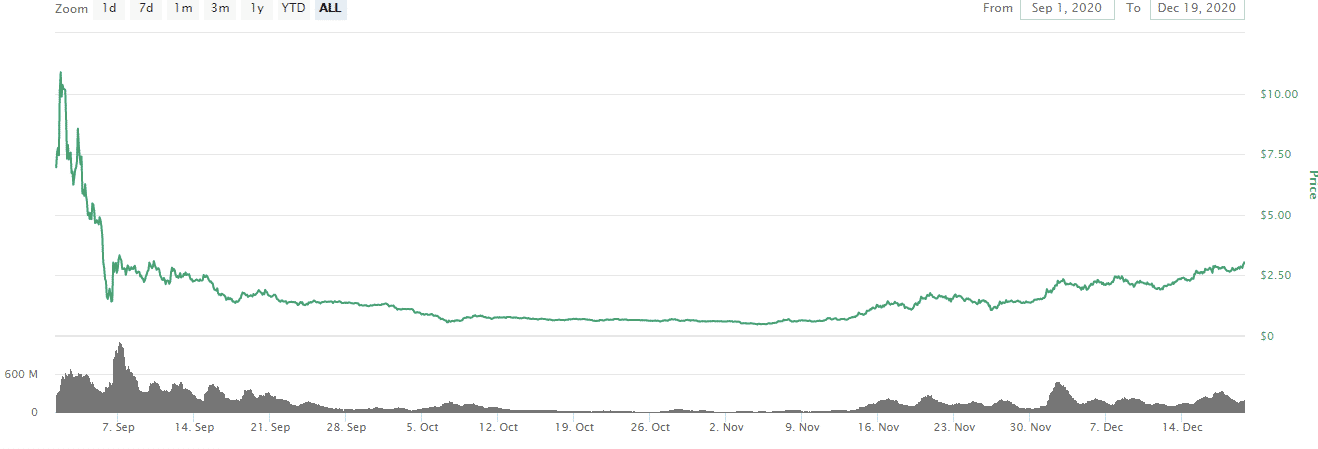 SushiSwap price today SUSHI marketcap chart and info CoinMarketCap