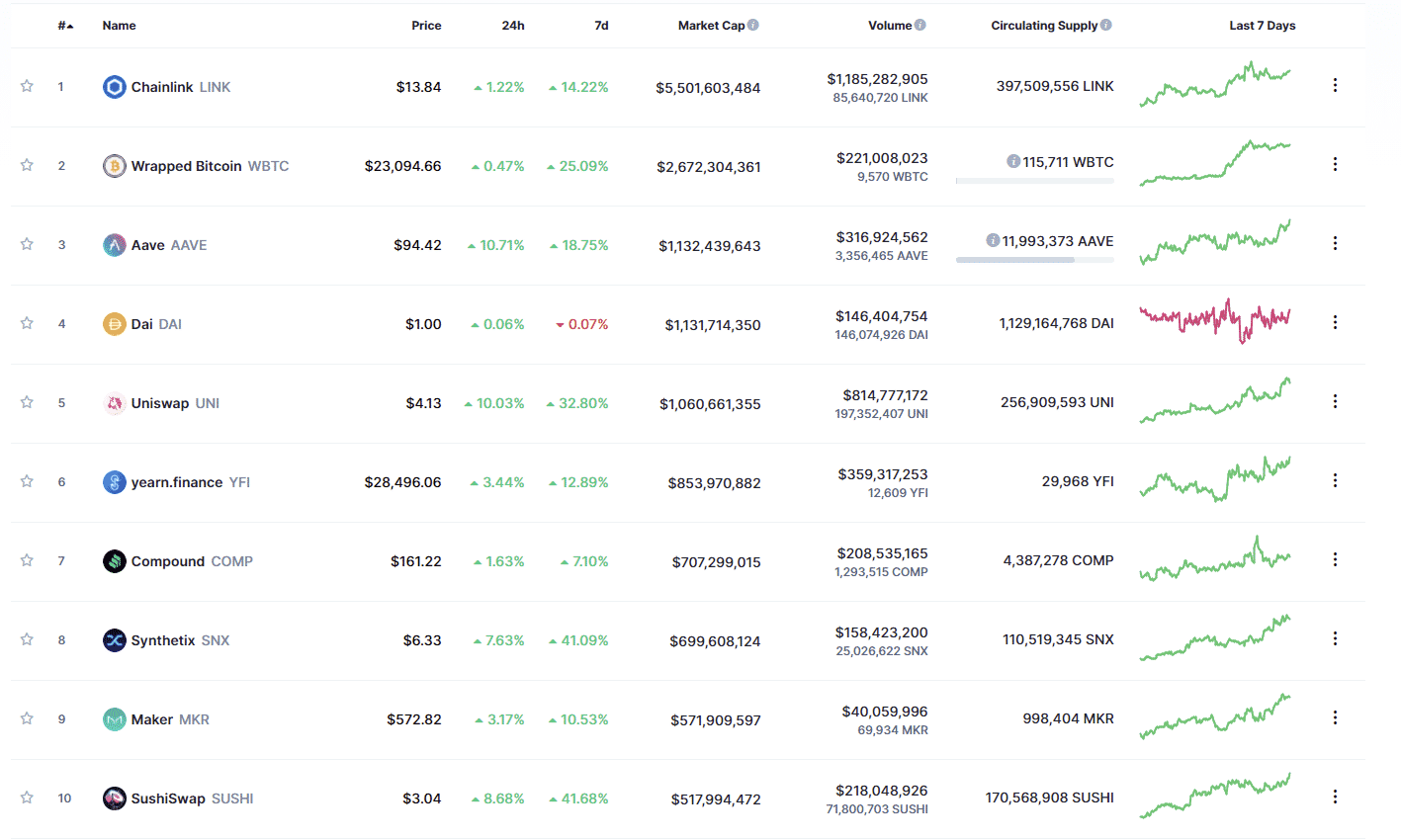 Top DeFi Tokens Listed by Market Capitalization CoinMarketCap