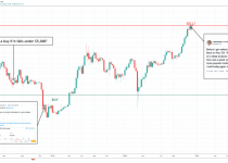 btcusd bitcoin buy sell 20k 1 980x457 2