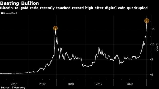 Bitcoin BTC to Gold Ratio
