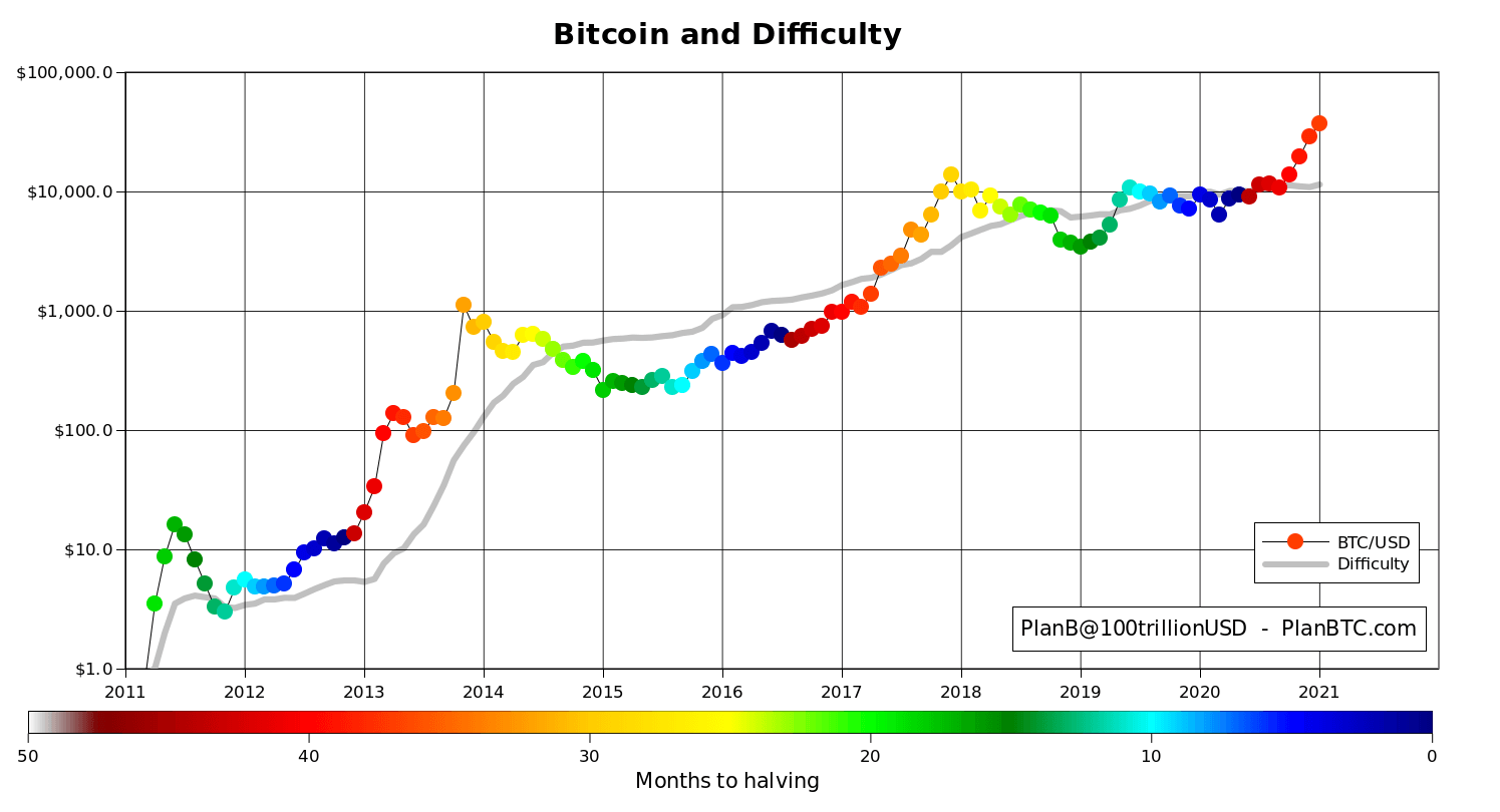 Bitcoin price and mining difficulty chart
