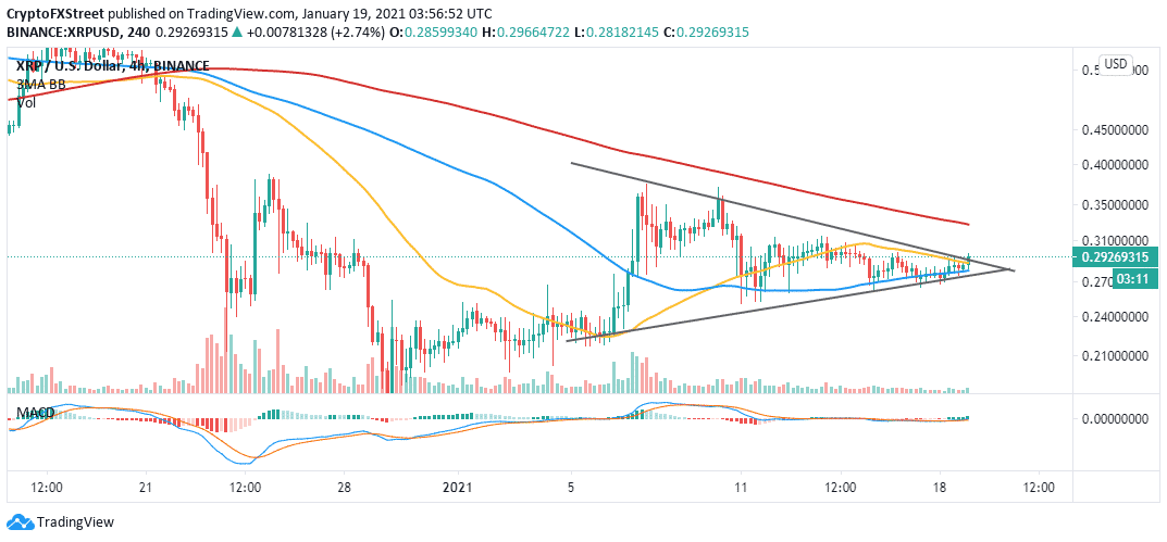 XRP/USD 4-hour