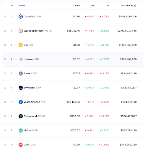 The top 10 DeFi projects in market cap. Source: CoinMarketCap.com