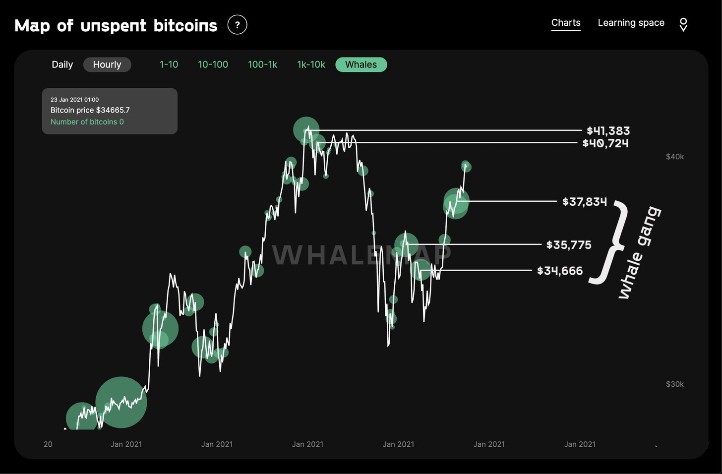 Bitcoin whale clusters. Source:Whalemap