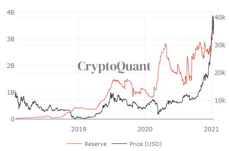 Stablecoin reserves on exchanges. Source:CryptoQuant